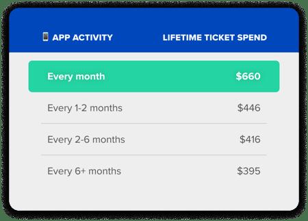 fan-eng-Activity-Spend-Chart